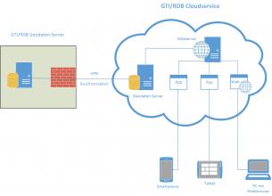 GTIRDB-cloudservice